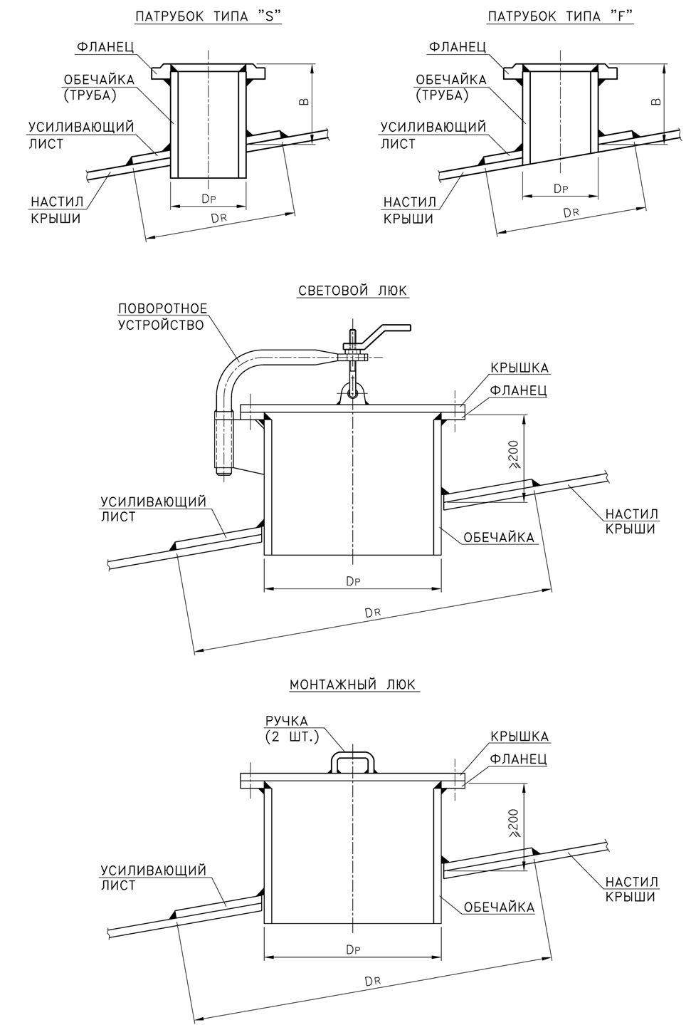 Патрубки, люки и монтажные проемы в крыше