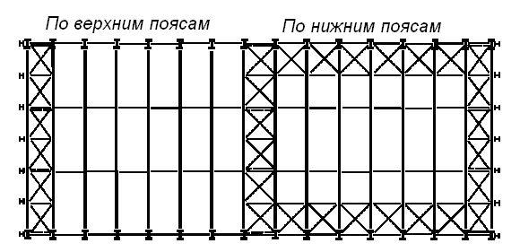 Схема горизонтальных связей по
