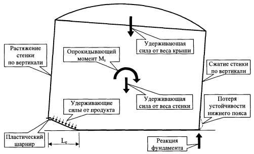 Расчетная схема резервуара в